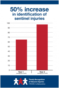 50% Increase in Identification of sentinel injuries